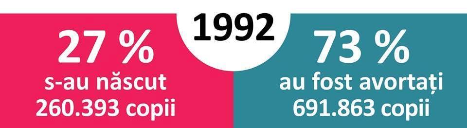 avortul in 92