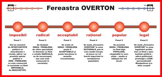 1a-Fereastra-OVERTON-cu-explicatii